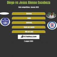 Diego vs Jesus Alonso Escoboza h2h player stats