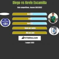 Diego vs Kevin Escamilla h2h player stats