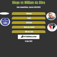 Diego vs William da Silva h2h player stats
