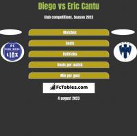 Diego vs Eric Cantu h2h player stats
