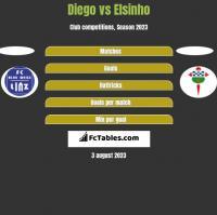 Diego vs Elsinho h2h player stats