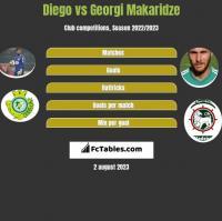 Diego vs Georgi Makaridze h2h player stats