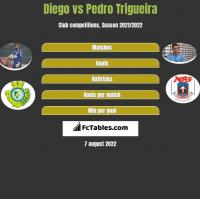 Diego vs Pedro Trigueira h2h player stats