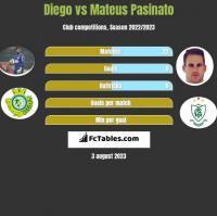 Diego vs Mateus Pasinato h2h player stats