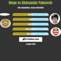 Diego vs Aleksandar Palocevic h2h player stats