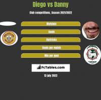 Diego vs Danny h2h player stats