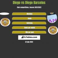Diego vs Diego Barcelos h2h player stats