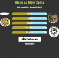 Diego vs Edgar Costa h2h player stats