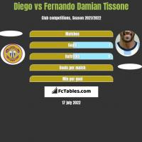 Diego vs Fernando Damian Tissone h2h player stats