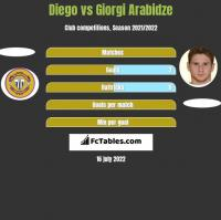 Diego vs Giorgi Arabidze h2h player stats