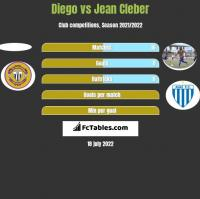 Diego vs Jean Cleber h2h player stats