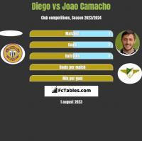 Diego vs Joao Camacho h2h player stats