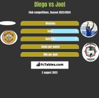Diego vs Joel h2h player stats