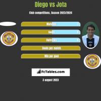 Diego vs Jota h2h player stats