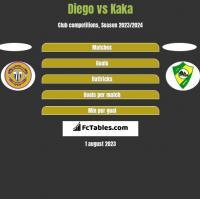 Diego vs Kaka h2h player stats