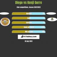 Diego vs Kenji Gorre h2h player stats