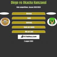 Diego vs Okacha Hamzaoui h2h player stats
