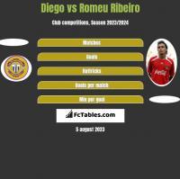 Diego vs Romeu Ribeiro h2h player stats