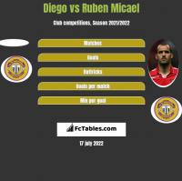 Diego vs Ruben Micael h2h player stats