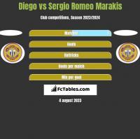 Diego vs Sergio Romeo Marakis h2h player stats