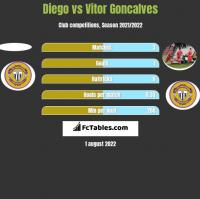 Diego vs Vitor Goncalves h2h player stats