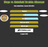 Diego vs Abdullahi Ibrahim Alhassan h2h player stats
