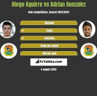 Diego Aguirre vs Adrian Gonzalez h2h player stats