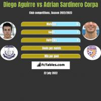 Diego Aguirre vs Adrian Sardinero Corpa h2h player stats