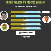 Diego Aguirre vs Alberto Zapater h2h player stats
