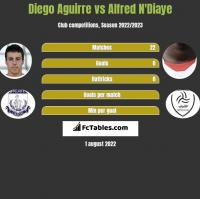 Diego Aguirre vs Alfred N'Diaye h2h player stats