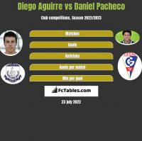 Diego Aguirre vs Daniel Pacheco h2h player stats