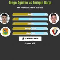 Diego Aguirre vs Enrique Barja h2h player stats