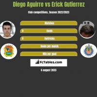Diego Aguirre vs Erick Gutierrez h2h player stats
