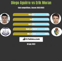 Diego Aguirre vs Erik Moran h2h player stats