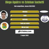 Diego Aguirre vs Esteban Sachetti h2h player stats