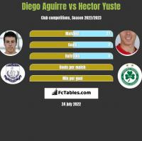 Diego Aguirre vs Hector Yuste h2h player stats
