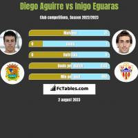 Diego Aguirre vs Inigo Eguaras h2h player stats