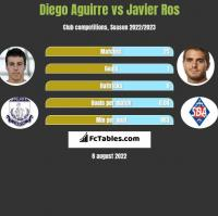 Diego Aguirre vs Javier Ros h2h player stats