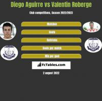 Diego Aguirre vs Valentin Roberge h2h player stats