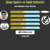 Diego Aguirre vs Vahid Selimovic h2h player stats