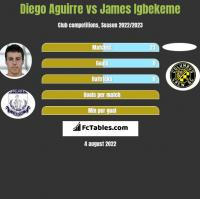 Diego Aguirre vs James Igbekeme h2h player stats