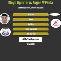 Diego Aguirre vs Roger M'Pinda h2h player stats