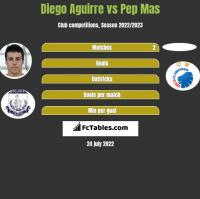 Diego Aguirre vs Pep Mas h2h player stats