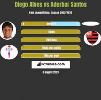 Diego Alves vs Aderbar Santos h2h player stats