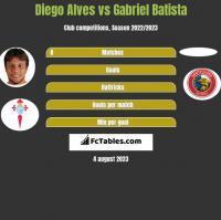 Diego Alves vs Gabriel Batista h2h player stats