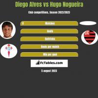 Diego Alves vs Hugo Nogueira h2h player stats