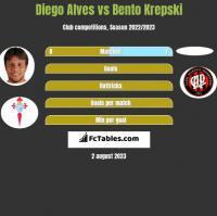 Diego Alves vs Bento Krepski h2h player stats