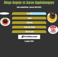 Diego Angelo vs Aaron Appindangoye h2h player stats