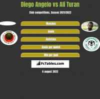 Diego Angelo vs Ali Turan h2h player stats