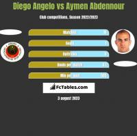 Diego Angelo vs Aymen Abdennour h2h player stats